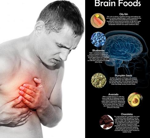 Heart ailments